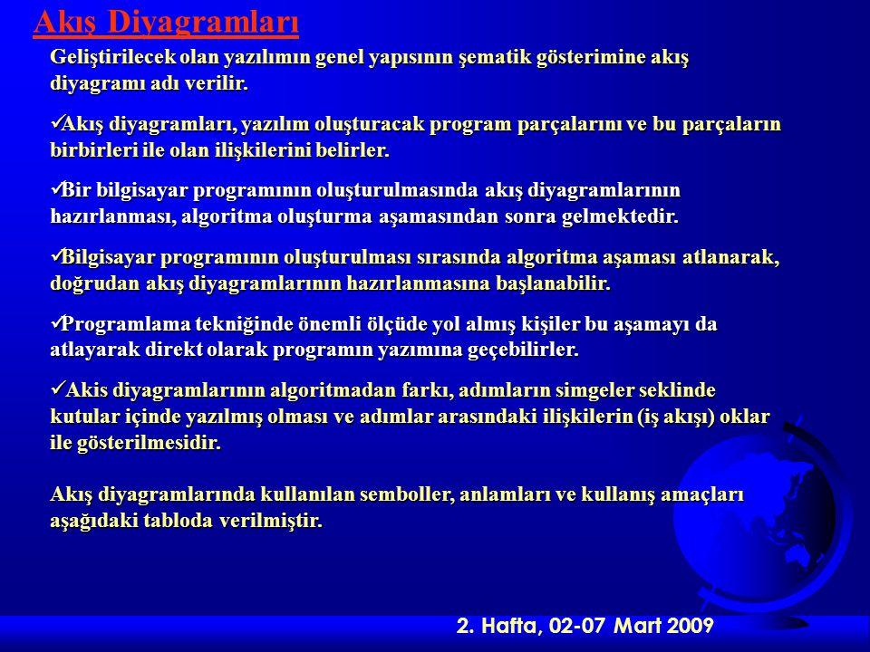 2. Hafta, 02-07 Mart 2009 Akış Diyagramları Geliştirilecek olan yazılımın genel yapısının şematik gösterimine akış diyagramı adı verilir. Akış diyagra