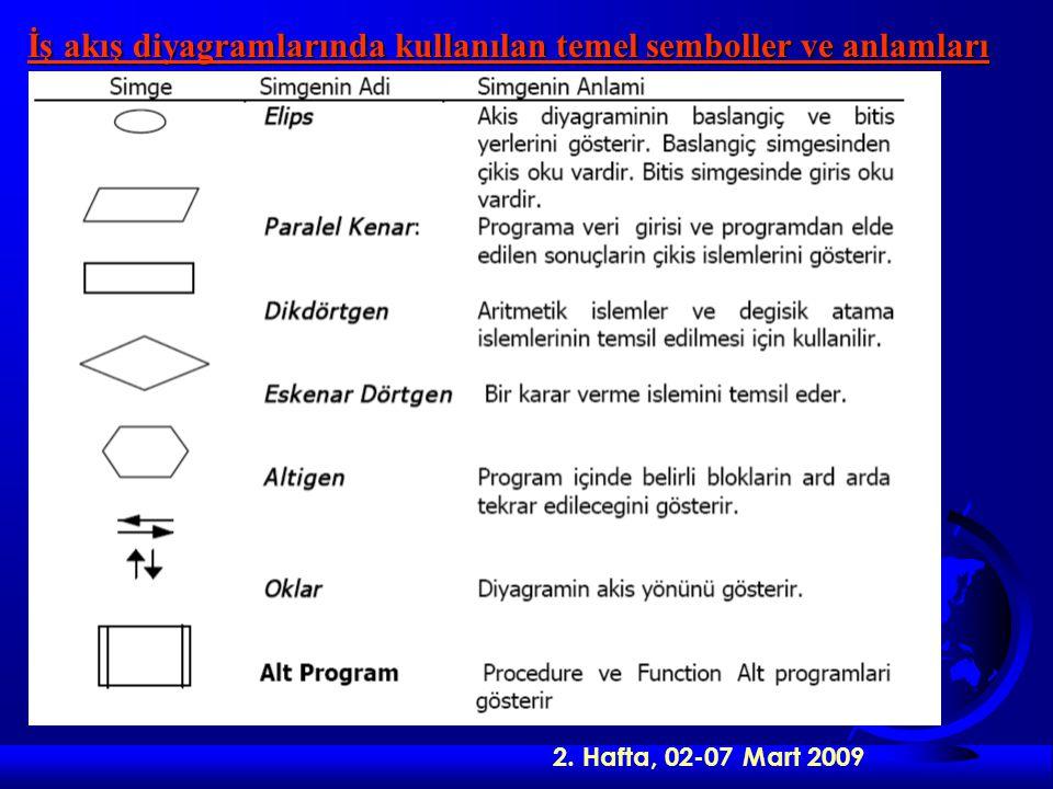2. Hafta, 02-07 Mart 2009 İş akış diyagramlarında kullanılan temel semboller ve anlamları