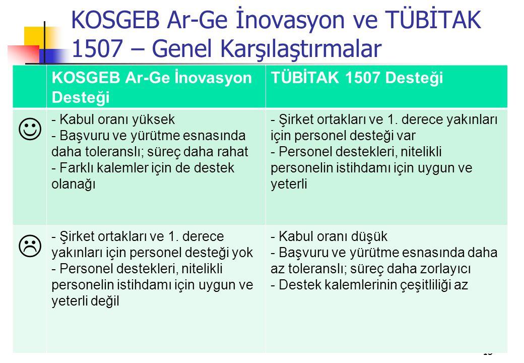 13 KOSGEB Ar-Ge İnovasyon ve TÜBİTAK 1507 – Genel Karşılaştırmalar KOSGEB Ar-Ge İnovasyon Desteği TÜBİTAK 1507 Desteği - Kabul oranı yüksek - Başvuru ve yürütme esnasında daha toleranslı; süreç daha rahat - Farklı kalemler için de destek olanağı - Şirket ortakları ve 1.