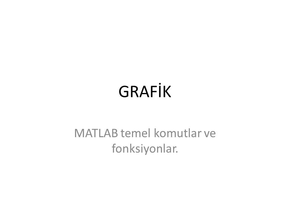 GRAFİK MATLAB temel komutlar ve fonksiyonlar.