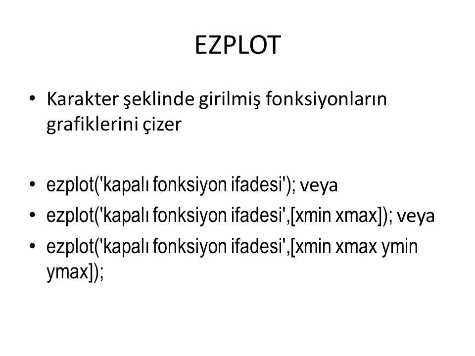 EZPLOT Karakter şeklinde girilmiş fonksiyonların grafiklerini çizer ezplot('kapalı fonksiyon ifadesi'); veya ezplot('kapalı fonksiyon ifadesi',[xmin x