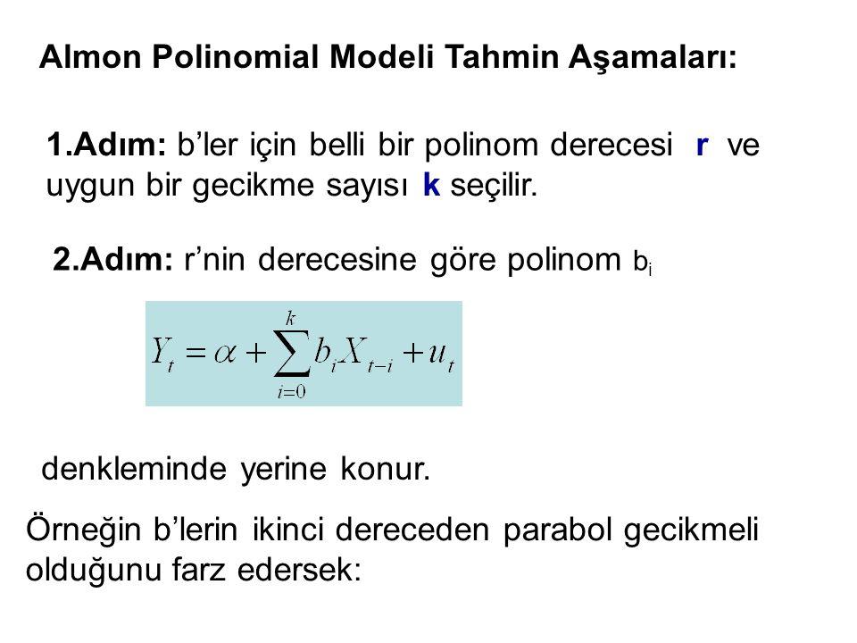 Almon Polinomial Modeli Tahmin Aşamaları: 1.Adım: b'ler için belli bir polinom derecesi r ve uygun bir gecikme sayısı k seçilir. 2.Adım: r'nin dereces