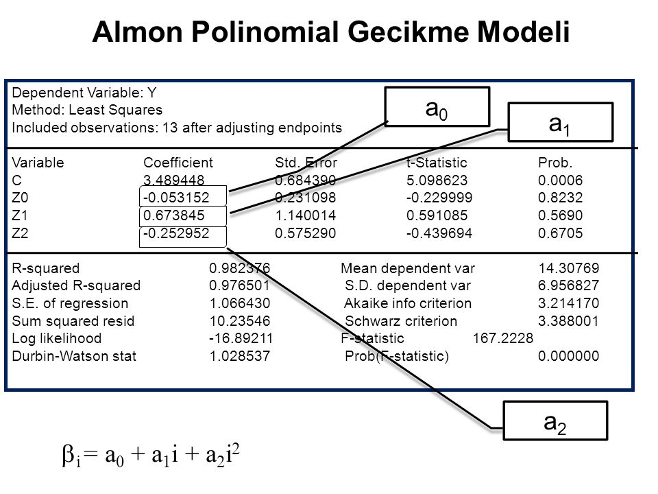 Almon Polinomial Gecikme Modeli Dependent Variable: Y Method: Least Squares Included observations: 13 after adjusting endpoints VariableCoefficientStd.
