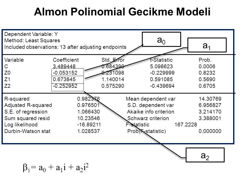 Almon Polinomial Gecikme Modeli Dependent Variable: Y Method: Least Squares Included observations: 13 after adjusting endpoints VariableCoefficientStd