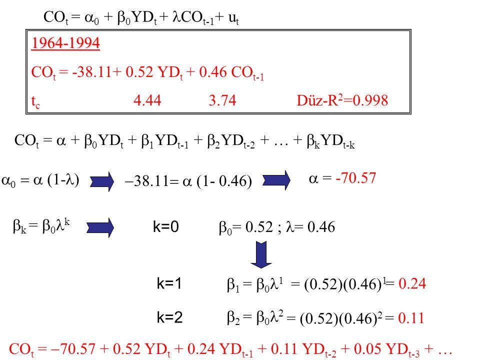  k =  0 k  0 = 0.52 ; = 0.46 = (0.52)(0.46) 1  1 =  0 1 = 0.24    (1- )  (1-  ) CO t =  +  0 YD t +  1 YD t-1 +  2 YD t-2