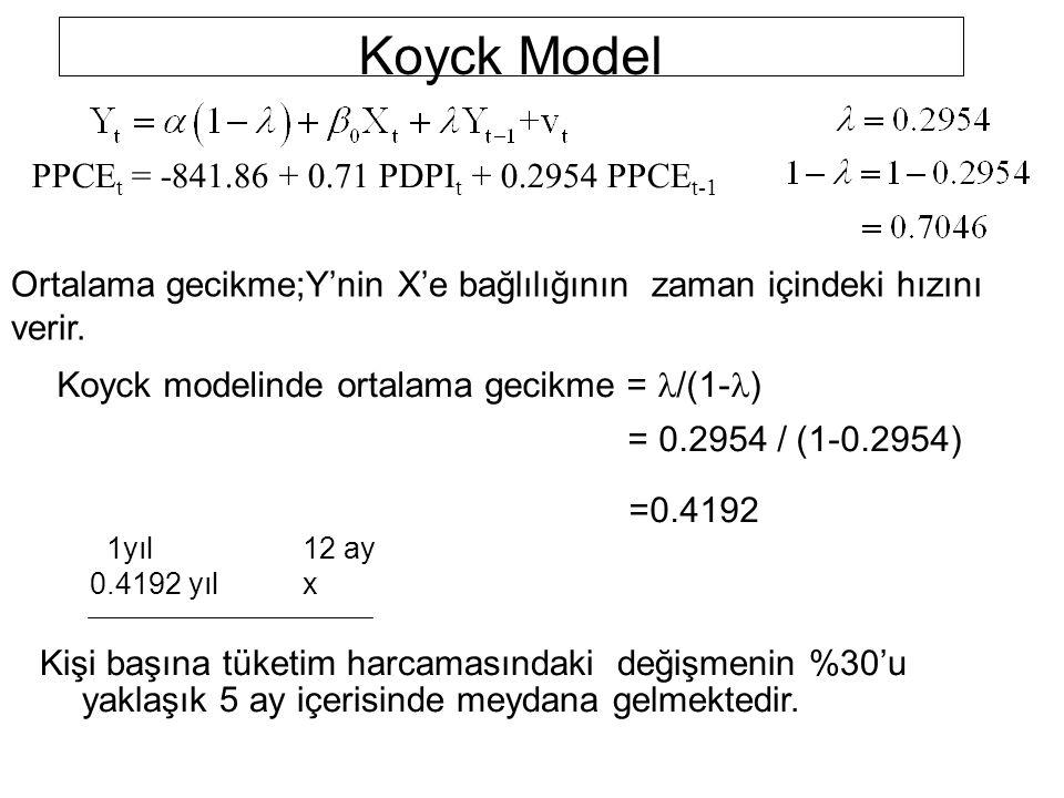 Koyck Model PPCE t = -841.86 + 0.71 PDPI t + 0.2954 PPCE t-1 Kişi başına tüketim harcamasındaki değişmenin %30'u yaklaşık 5 ay içerisinde meydana gelm