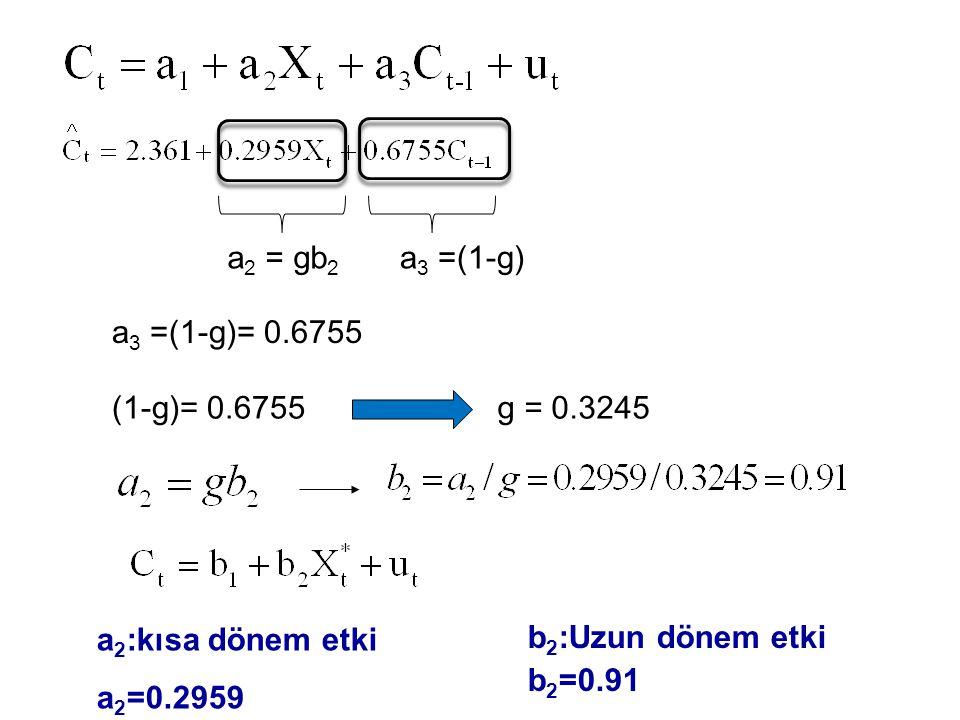 a 2 = gb 2 a 3 =(1-g) a 3 =(1-g)= 0.6755 (1-g)= 0.6755g = 0.3245 b 2 :Uzun dönem etki b 2 =0.91 a 2 :kısa dönem etki a 2 =0.2959