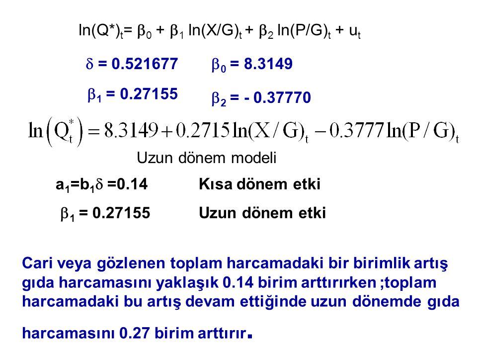 ln(Q*) t =  0 +  1 ln(X/G) t +  2 ln(P/G) t + u t  = 0.521677  0 = 8.3149  1 = 0.27155  2 = - 0.37770 Uzun dönem modeli Cari veya gözlenen topl