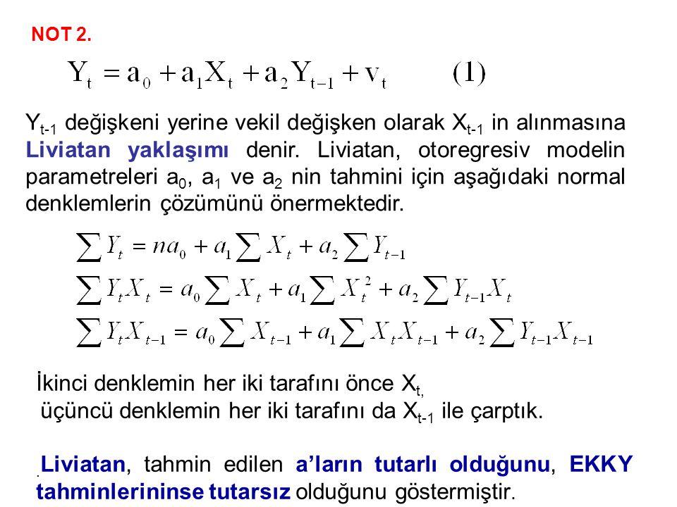 NOT 2. Y t-1 değişkeni yerine vekil değişken olarak X t-1 in alınmasına Liviatan yaklaşımı denir. Liviatan, otoregresiv modelin parametreleri a 0, a 1