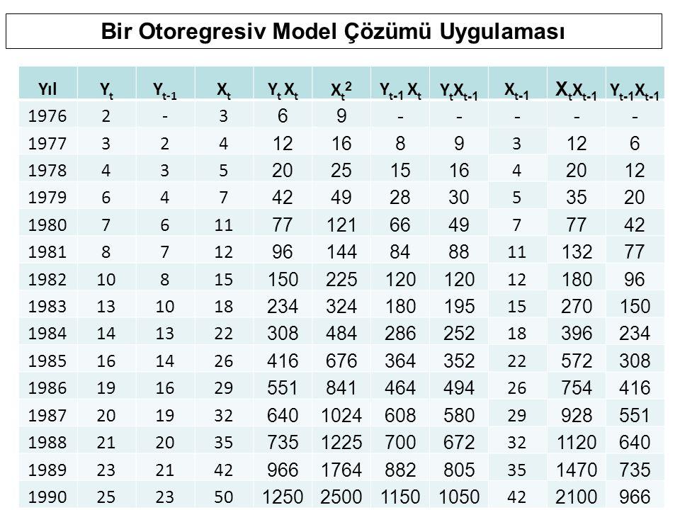 Bir Otoregresiv Model Çözümü Uygulaması YılYtYt Y t-1 XtXt Y t X t Xt2Xt2 Y t -1 X t Y t X t -1 X t -1 X t X t -1 Y t -1 X t -1 19762-3 69----- 197732