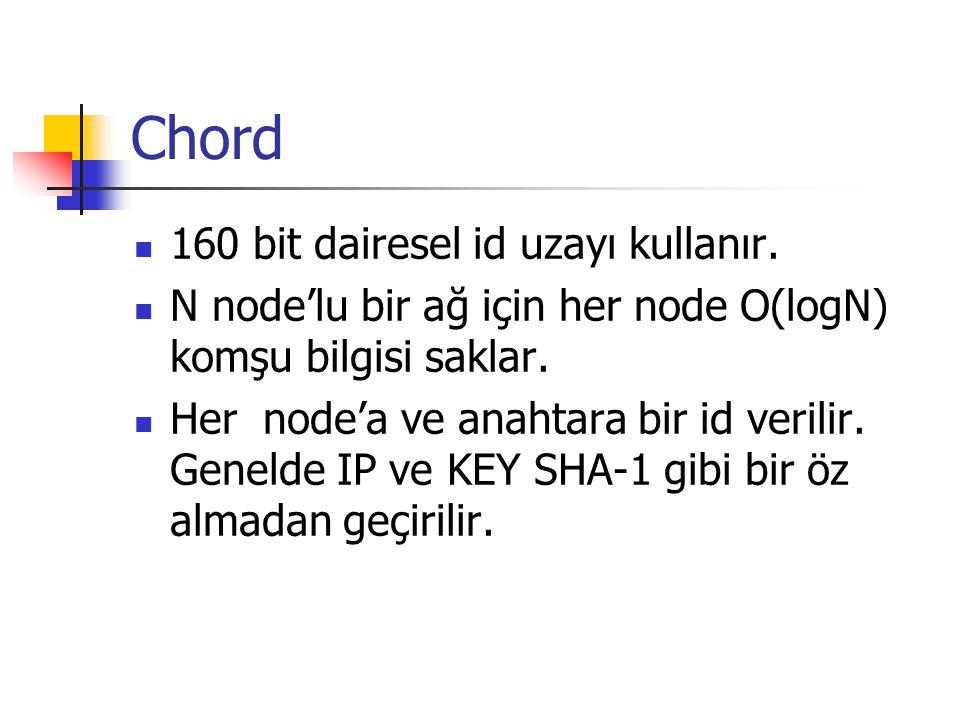 Chord 160 bit dairesel id uzayı kullanır. N node'lu bir ağ için her node O(logN) komşu bilgisi saklar. Her node'a ve anahtara bir id verilir. Genelde