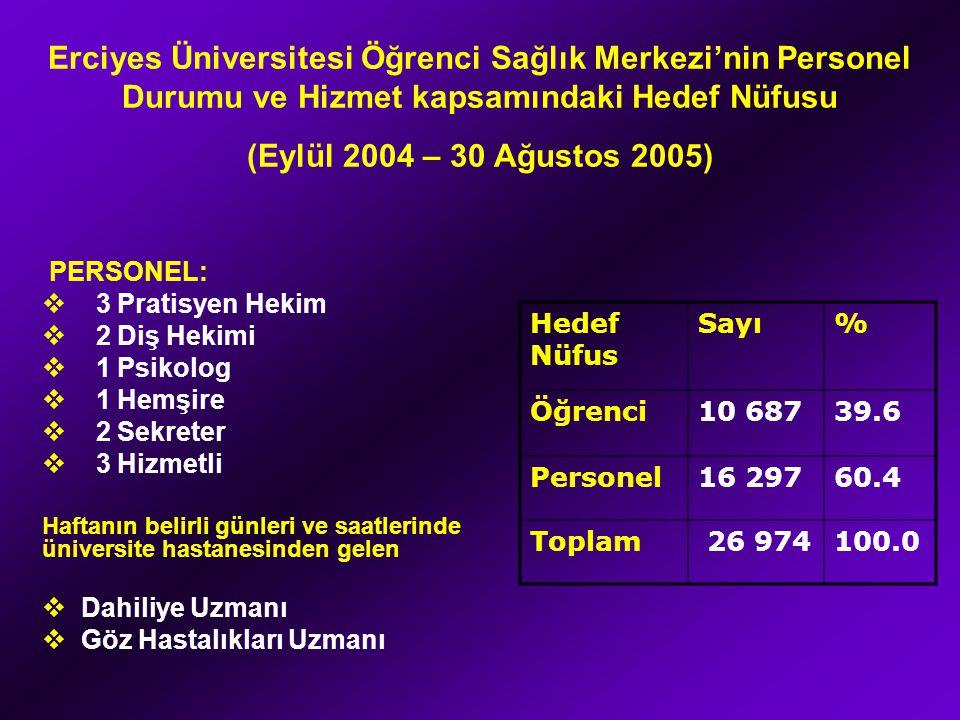 Erciyes Üniversitesi Öğrenci Sağlık Merkezi'nin Personel Durumu ve Hizmet kapsamındaki Hedef Nüfusu (Eylül 2004 – 30 Ağustos 2005) Hedef Nüfus Sayı% Öğrenci10 68739.6 Personel16 29760.4 Toplam 26 974100.0 PERSONEL:  3 Pratisyen Hekim  2 Diş Hekimi  1 Psikolog  1 Hemşire  2 Sekreter  3 Hizmetli Haftanın belirli günleri ve saatlerinde üniversite hastanesinden gelen  Dahiliye Uzmanı  Göz Hastalıkları Uzmanı