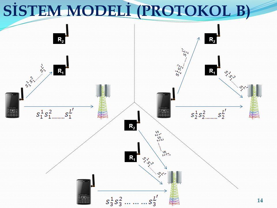 SİSTEM MODELİ (PROTOKOL B) 14 R2R2 R1R1 R2R2 R1R1 R2R2 R1R1