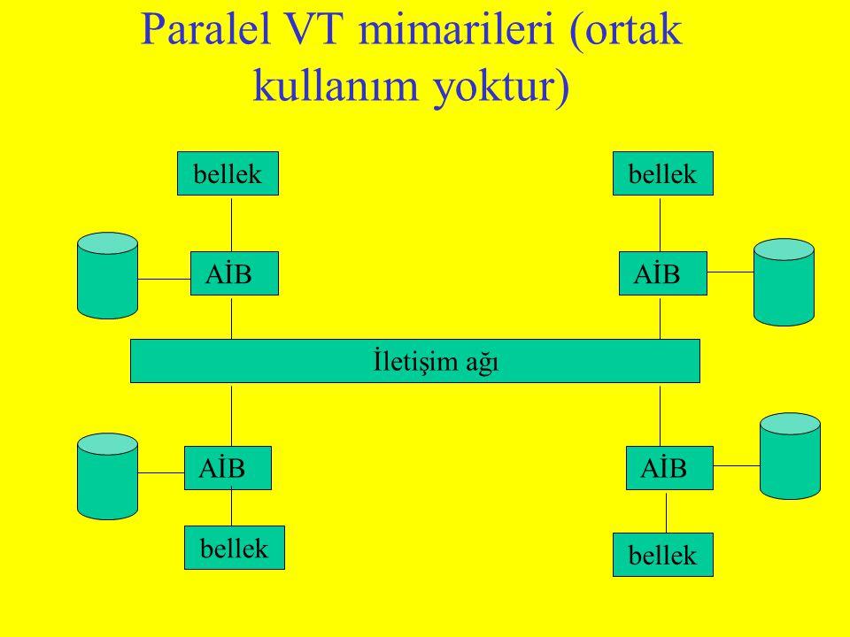 Paralel VT mimarileri (ortak kullanım yoktur) AİB İletişim ağı bellek