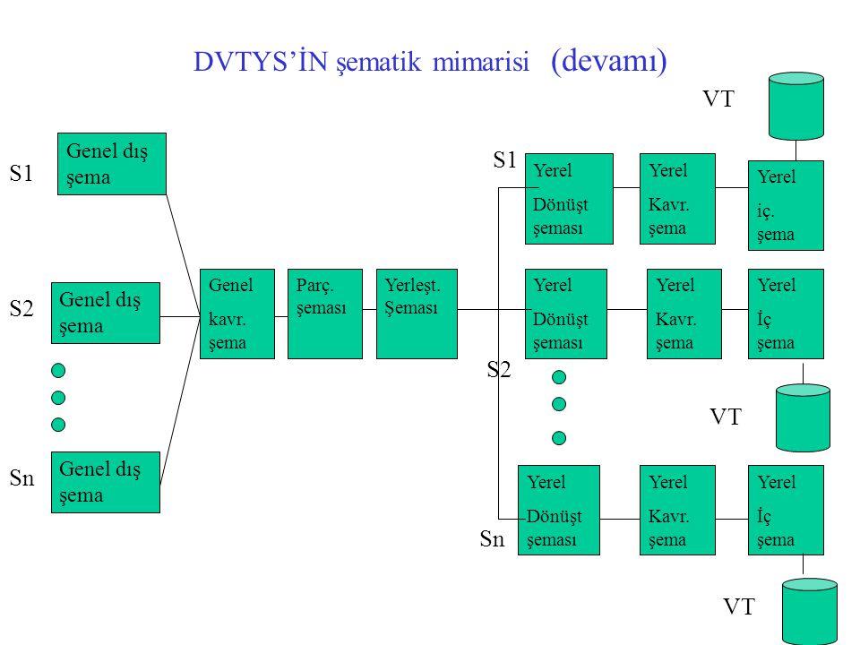 DVTYS'İN şematik mimarisi (devamı) Genel dış şema Genel kavr. şema Yerleşt. Şeması Parç. şeması Yerel Dönüşt şeması Yerel Dönüşt şeması Yerel Dönüşt ş