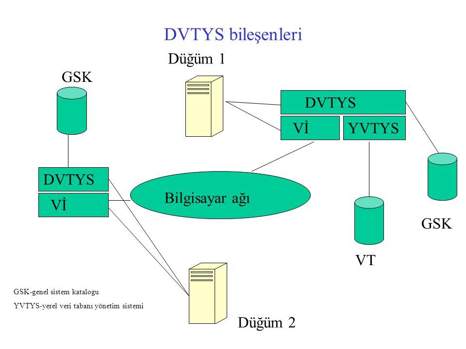 DVTYS bileşenleri DVTYS VİYVTYS Vİ DVTYS Bilgisayar ağı GSK VT GSK Düğüm 1 Düğüm 2 GSK-genel sistem katalogu YVTYS-yerel veri tabanı yönetim sistemi