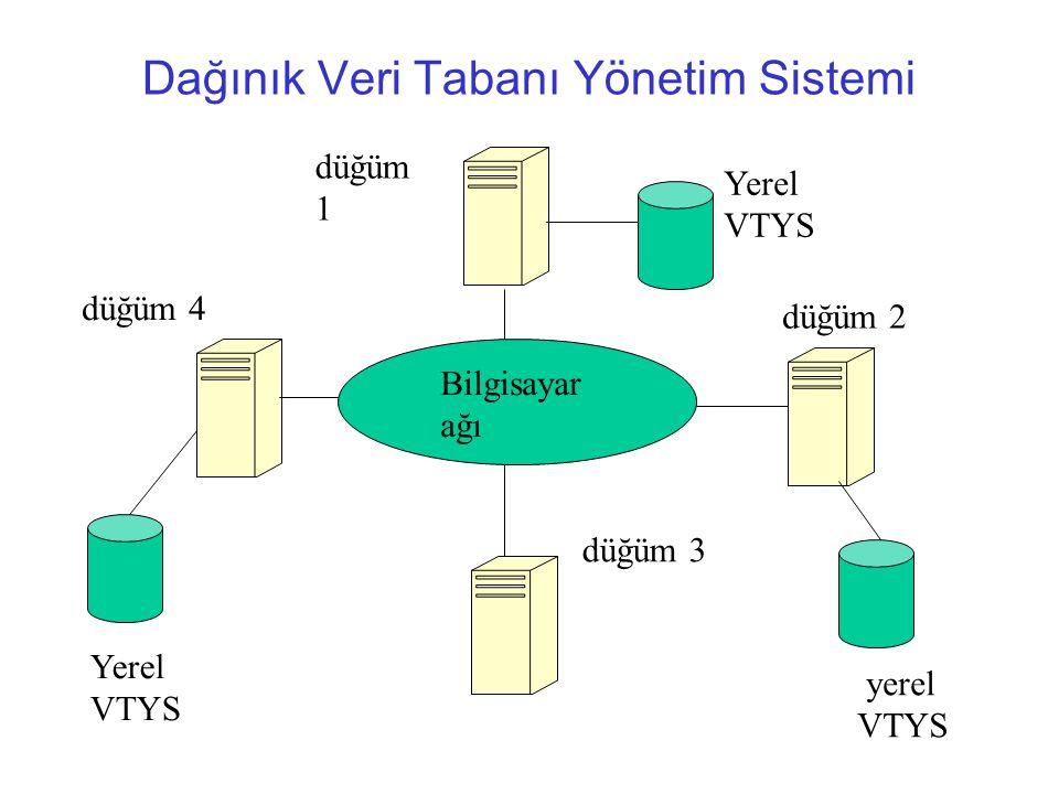Dağınık Veri Tabanı Yönetim Sistemi Bilgisayar ağı düğüm 1 düğüm 4 düğüm 3 düğüm 2 Yerel VTYS yerel VTYS