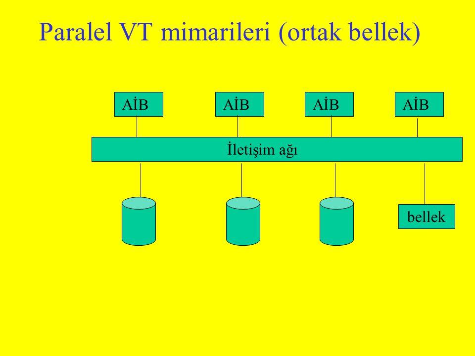 Paralel VT mimarileri (ortak bellek) AİB İletişim ağı bellek