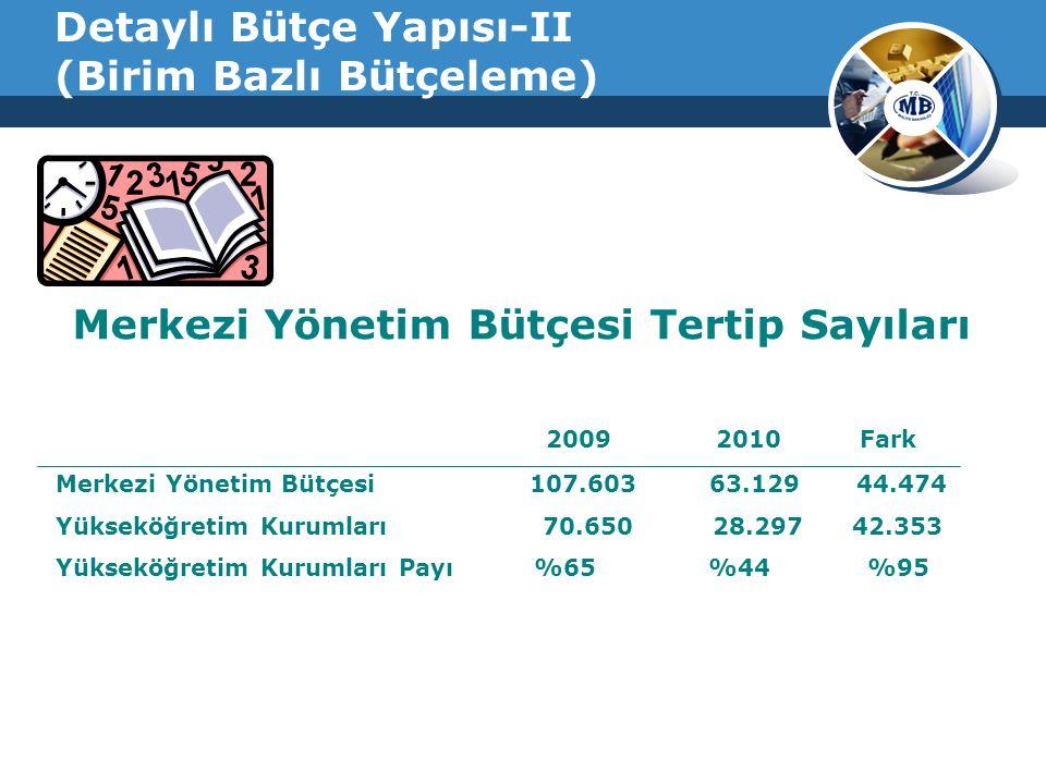 Detaylı Bütçe Yapısı-II (Birim Bazlı Bütçeleme) Merkezi Yönetim Bütçesi Tertip Sayıları 2009 2010 Fark Merkezi Yönetim Bütçesi 107.603 63.129 44.474 Yükseköğretim Kurumları 70.650 28.297 42.353 Yükseköğretim Kurumları Payı %65 %44 %95