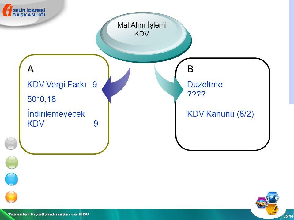 35/44 Mal Alım İşlemi KDV A KDV Vergi Farkı 9 50*0,18 İndirilemeyecek KDV 9 B Düzeltme .