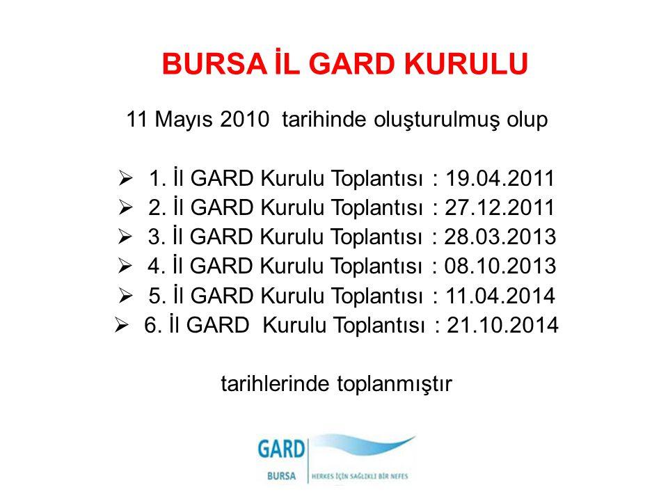 BURSA İL GARD KURULU 11 Mayıs 2010 tarihinde oluşturulmuş olup  1. İl GARD Kurulu Toplantısı : 19.04.2011  2. İl GARD Kurulu Toplantısı : 27.12.2011