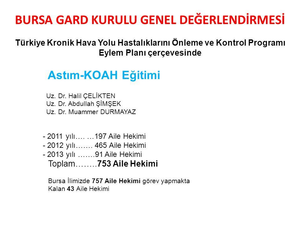 BURSA GARD KURULU GENEL DEĞERLENDİRMESİ Türkiye Kronik Hava Yolu Hastalıklarını Önleme ve Kontrol Programı Eylem Planı çerçevesinde Astım-KOAH Eğitimi