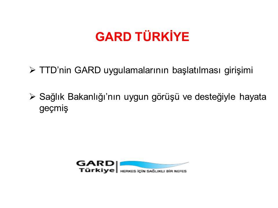 GARD TÜRKİYE  TTD'nin GARD uygulamalarının başlatılması girişimi  Sağlık Bakanlığı'nın uygun görüşü ve desteğiyle hayata geçmiş