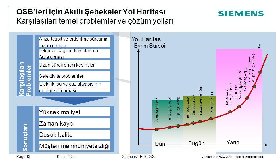 Page 13Kasım 2011 © Siemens A.Ş. 2011. Tüm hakları saklıdır. Siemens TR IC SG OSB'leri için Akıllı Şebekeler Yol Haritası Karşılaşılan temel problemle