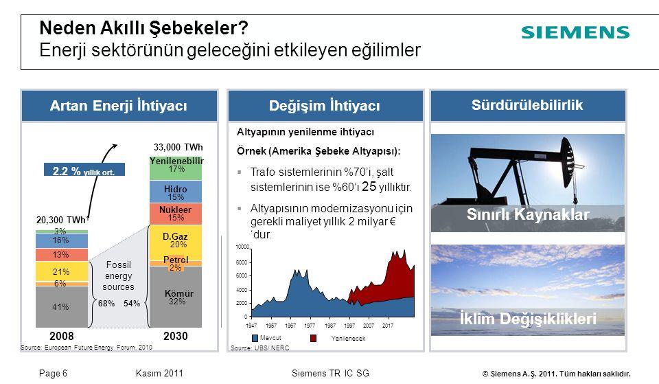 Page 6Kasım 2011 © Siemens A.Ş. 2011. Tüm hakları saklıdır. Siemens TR IC SG Neden Akıllı Şebekeler? Enerji sektörünün geleceğini etkileyen eğilimler