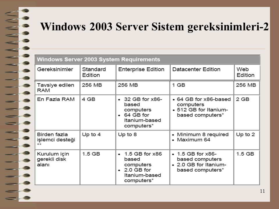 11 Windows 2003 Server Sistem gereksinimleri-2