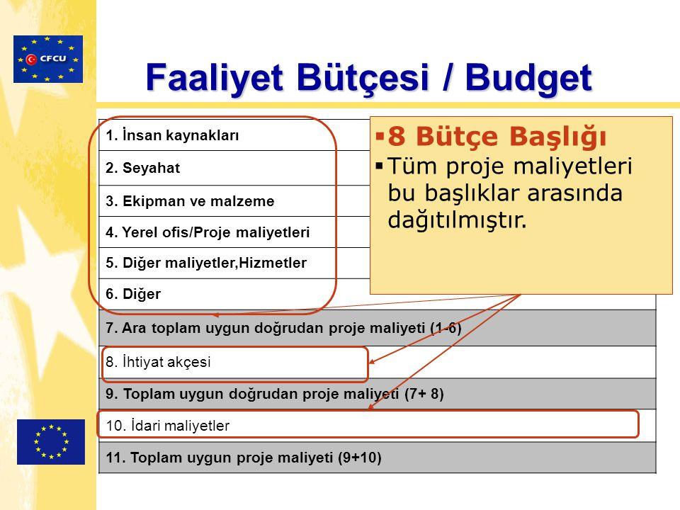 Faaliyet Bütçesi / Budget 1. İnsan kaynakları 2. Seyahat 3. Ekipman ve malzeme 4. Yerel ofis/Proje maliyetleri 5. Diğer maliyetler,Hizmetler 6. Diğer