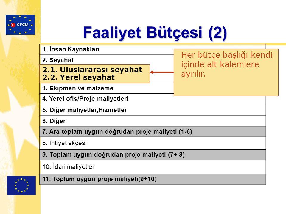 Faaliyet Bütçesi (2) 1. İnsan Kaynakları 2. Seyahat 3.