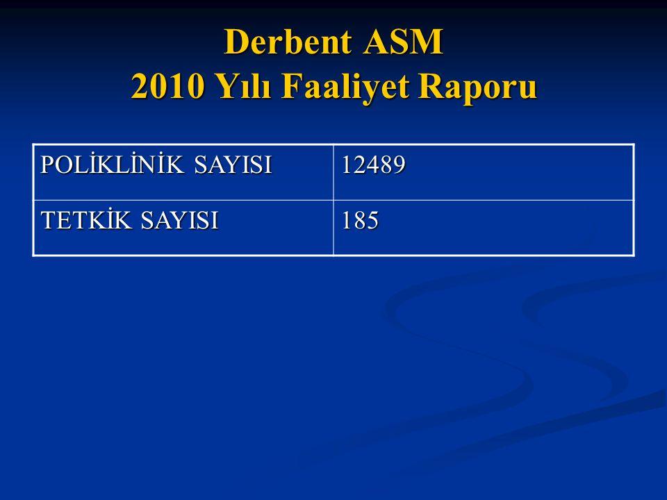 Derbent ASM 2010 Yılı Faaliyet Raporu POLİKLİNİK SAYISI 12489 TETKİK SAYISI 185