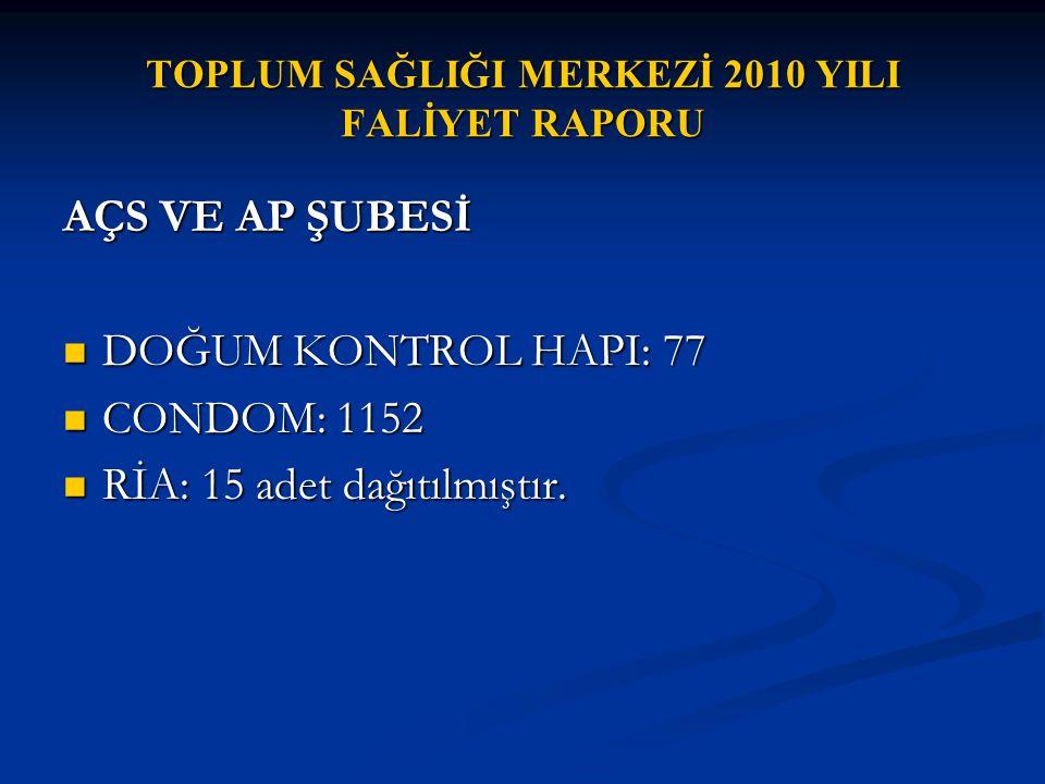 TOPLUM SAĞLIĞI MERKEZİ 2010 YILI FALİYET RAPORU AÇS VE AP ŞUBESİ DOĞUM KONTROL HAPI: 77 DOĞUM KONTROL HAPI: 77 CONDOM: 1152 CONDOM: 1152 RİA: 15 adet dağıtılmıştır.