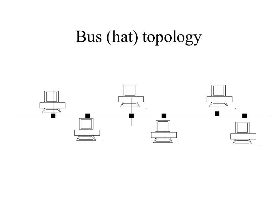 1) Fiziksel Topolojiler Bus (Doğrusal, Backbone) Star (Yıldız) Distributed Star (Dağıtılmış ağaç) Ring (Halka) Wireless (Kablosus iletisim) http://www