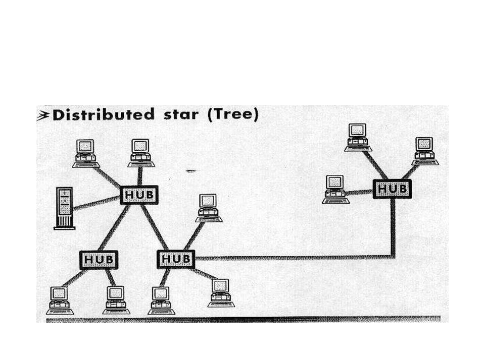 Ağ sisteminin merkezindeki bir anahtarlama cihazı ile bağlantı sağlanır. Anahtarlama cihazı bağlantı kurmak isteyen iki terminali elektronik devre ana