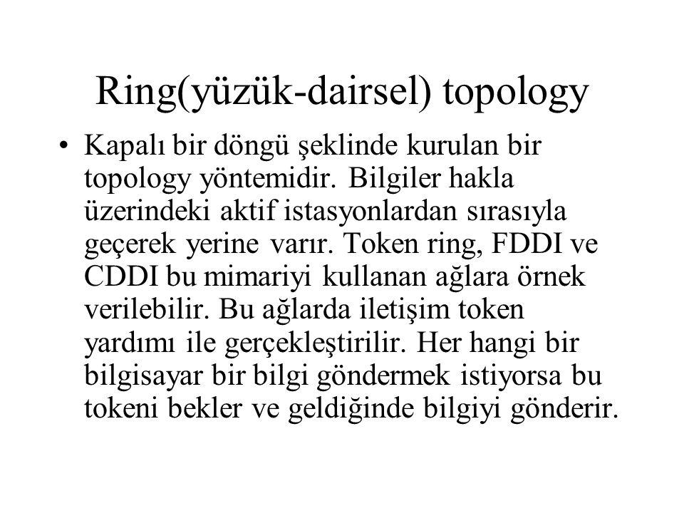 Ring(yüzük-dairsel) topology Kapalı bir döngü şeklinde kurulan bir topology yöntemidir.