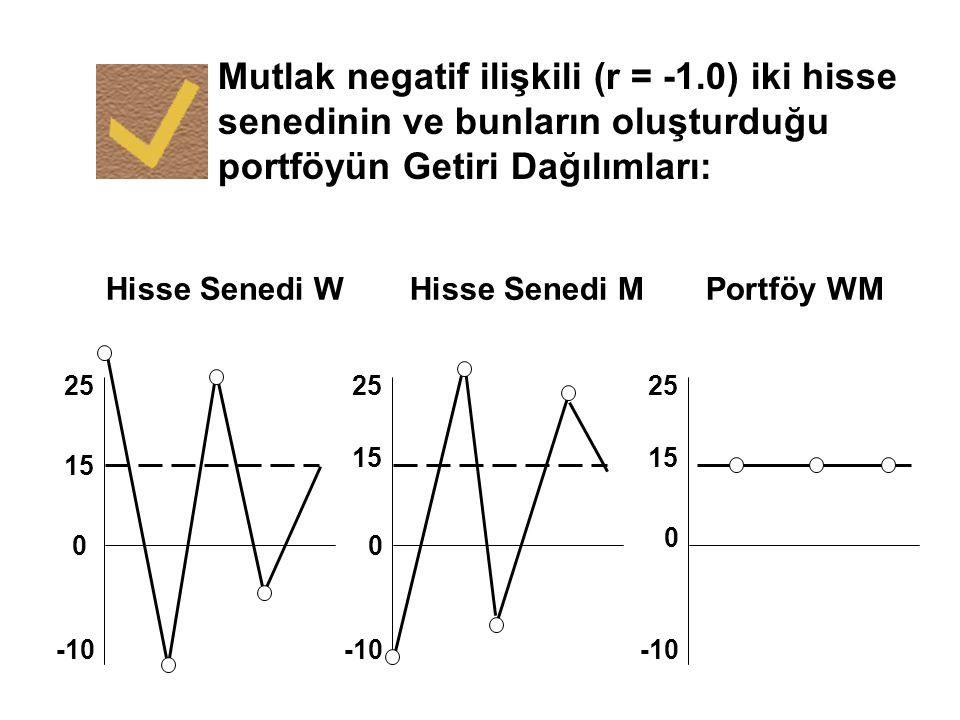 Mutlak negatif ilişkili (r = -1.0) iki hisse senedinin ve bunların oluşturduğu portföyün Getiri Dağılımları: 25 15 0 -10 0 0 15 25 Hisse Senedi WHisse