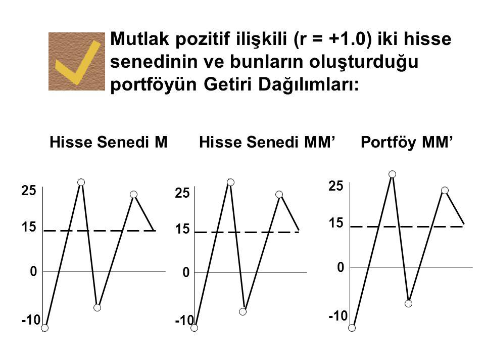 Mutlak pozitif ilişkili (r = +1.0) iki hisse senedinin ve bunların oluşturduğu portföyün Getiri Dağılımları: Hisse Senedi M 0 15 25 -10 0 15 25 -10 Hi