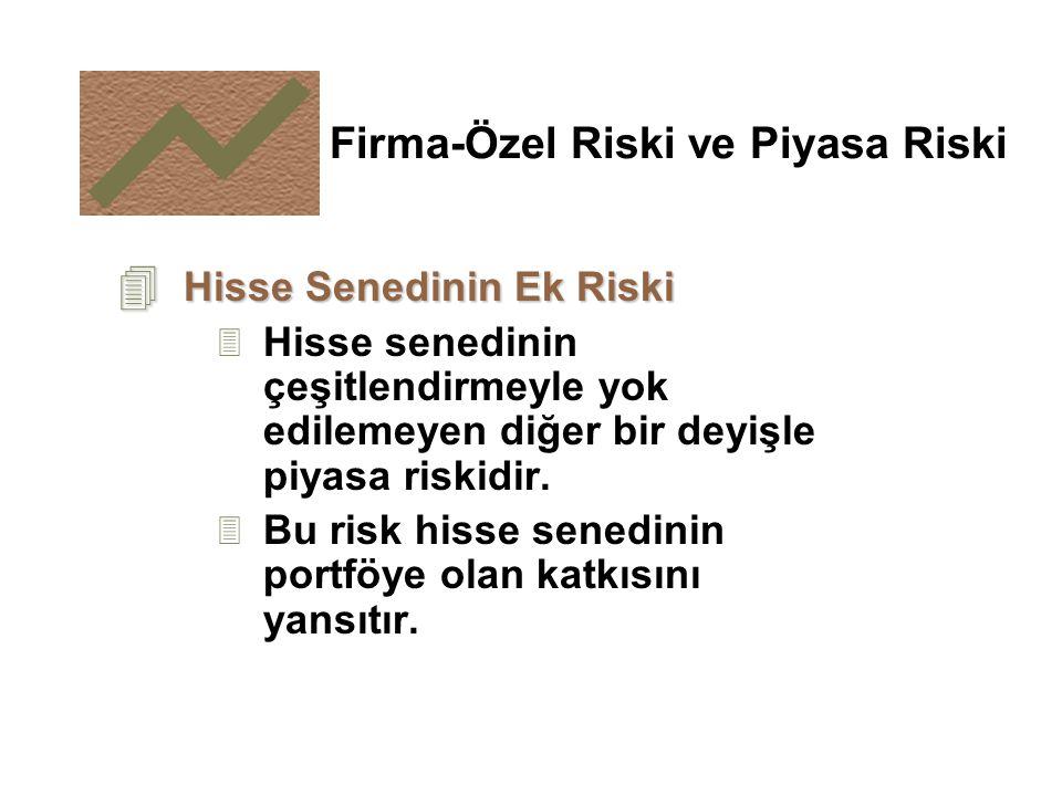 4 Hisse Senedinin Ek Riski 3 Hisse senedinin çeşitlendirmeyle yok edilemeyen diğer bir deyişle piyasa riskidir. 3 Bu risk hisse senedinin portföye ola