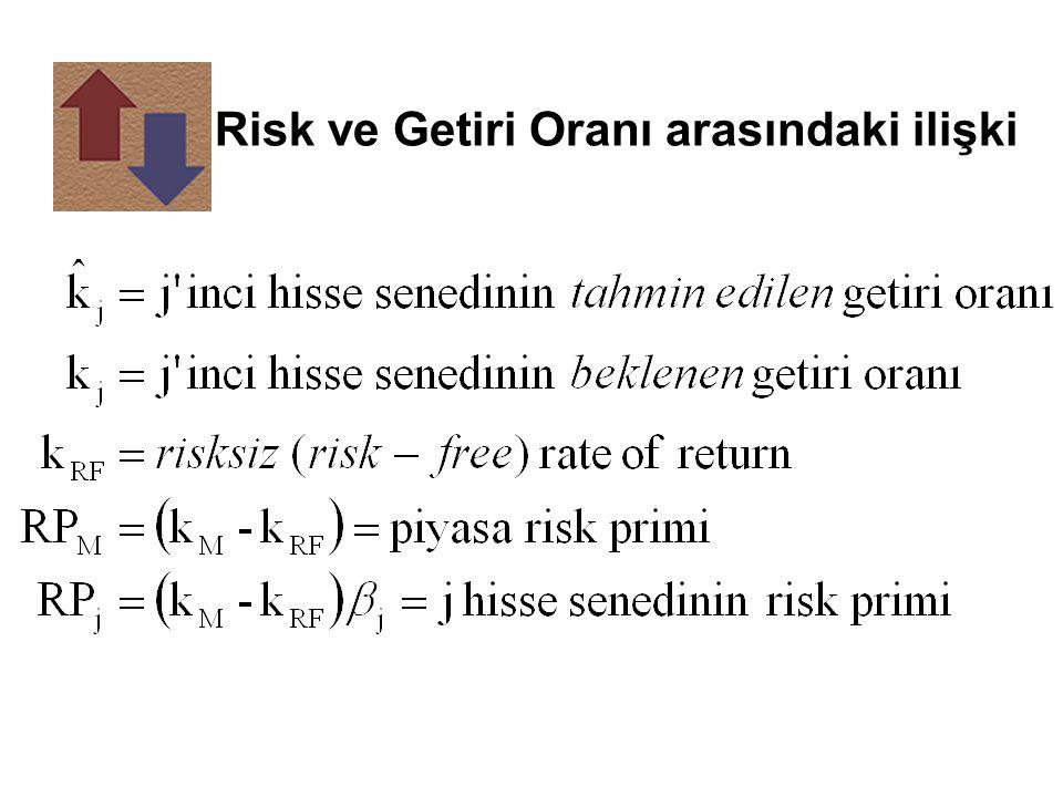 Risk ve Getiri Oranı arasındaki ilişki