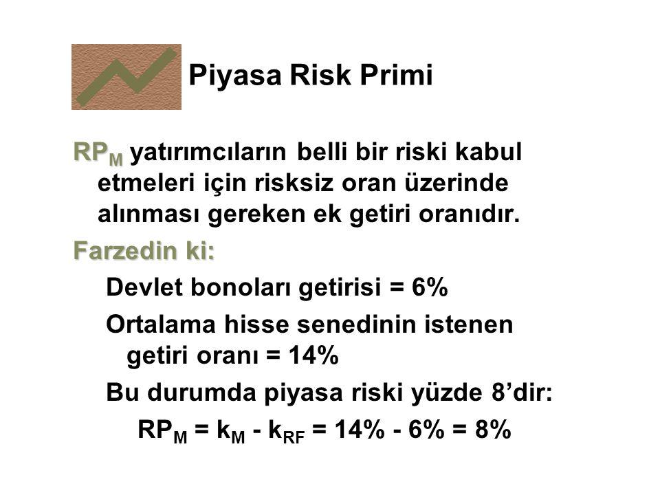 Piyasa Risk Primi RP M RP M yatırımcıların belli bir riski kabul etmeleri için risksiz oran üzerinde alınması gereken ek getiri oranıdır. Farzedin ki: