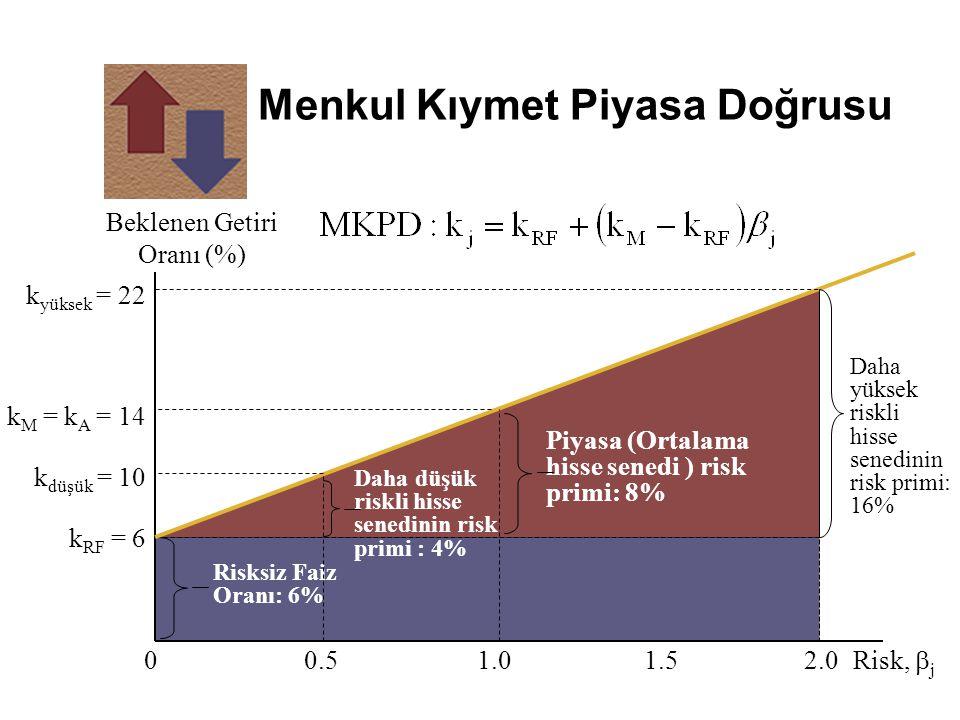 Menkul Kıymet Piyasa Doğrusu Beklenen Getiri Oranı (%) Risksiz Faiz Oranı: 6% 0 0.5 1.0 1.5 2.0 Risk,  j k yüksek = 22 k M = k A = 14 k düşük = 10 k