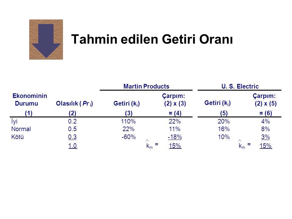 Tahmin edilen Getiri Oranı (1)(2)(3)= (4)(5)= (6) İyi0.2110%22%20%4% Normal0.522%11%16%8% Kötü0.3-60%-18%10%3% 1.0k m = 15%k m = Ekonominin Durumu Mar