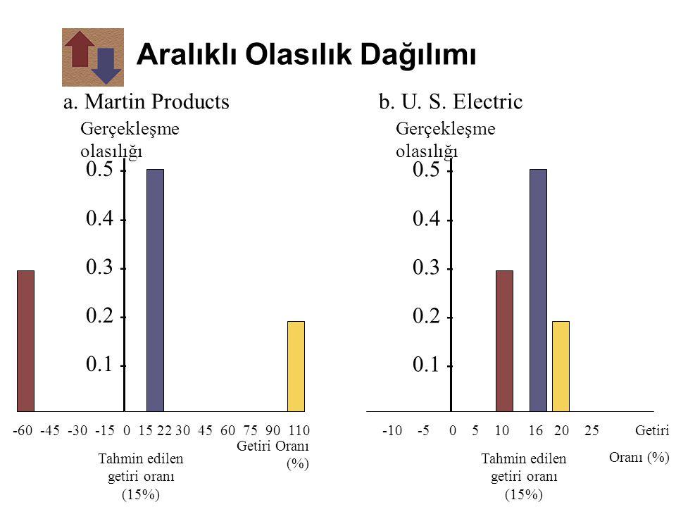 Aralıklı Olasılık Dağılımı -60 -45 -30 -15 0 15 22 30 45 60 75 90 110 Getiri Oranı (%) Tahmin edilen getiri oranı (15%) a. Martin Products Gerçekleşme