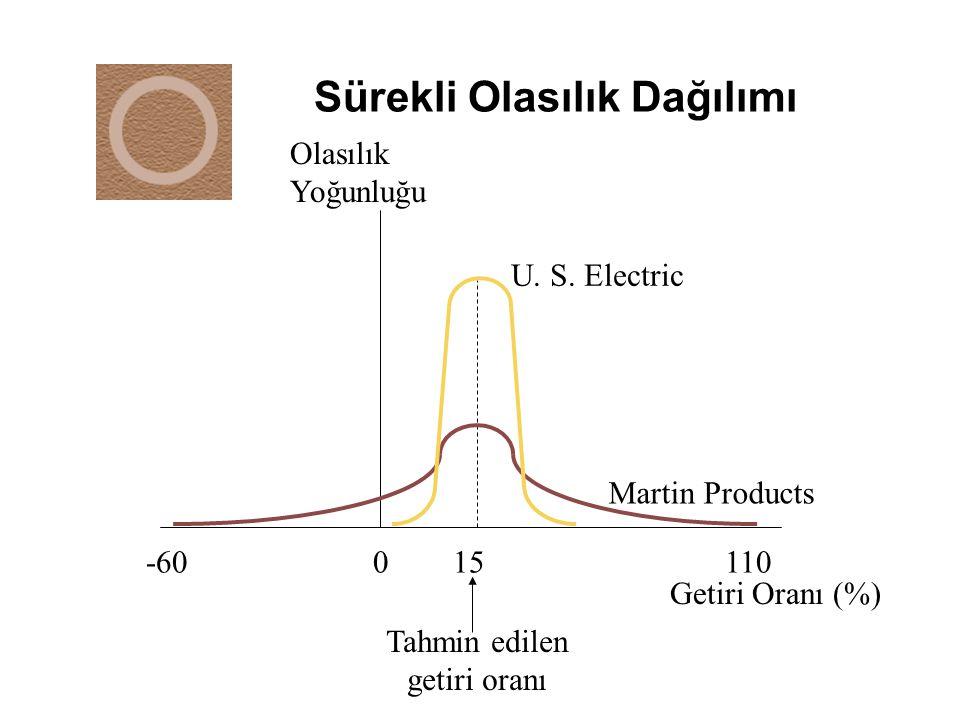 Sürekli Olasılık Dağılımı -60 0 15 110 Getiri Oranı (%) Tahmin edilen getiri oranı Martin Products Olasılık Yoğunluğu U. S. Electric
