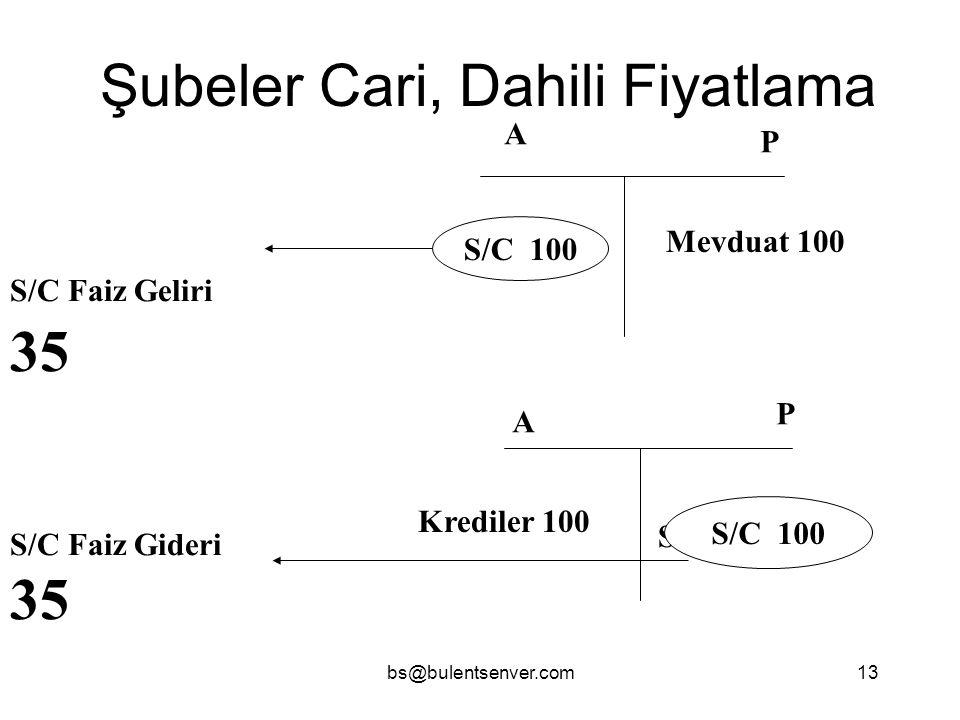 bs@bulentsenver.com13 Şubeler Cari, Dahili Fiyatlama A P A P Mevduat 100 S/C 100 Krediler 100 S/C 100 S/C Faiz Geliri 35 S/C Faiz Gideri 35