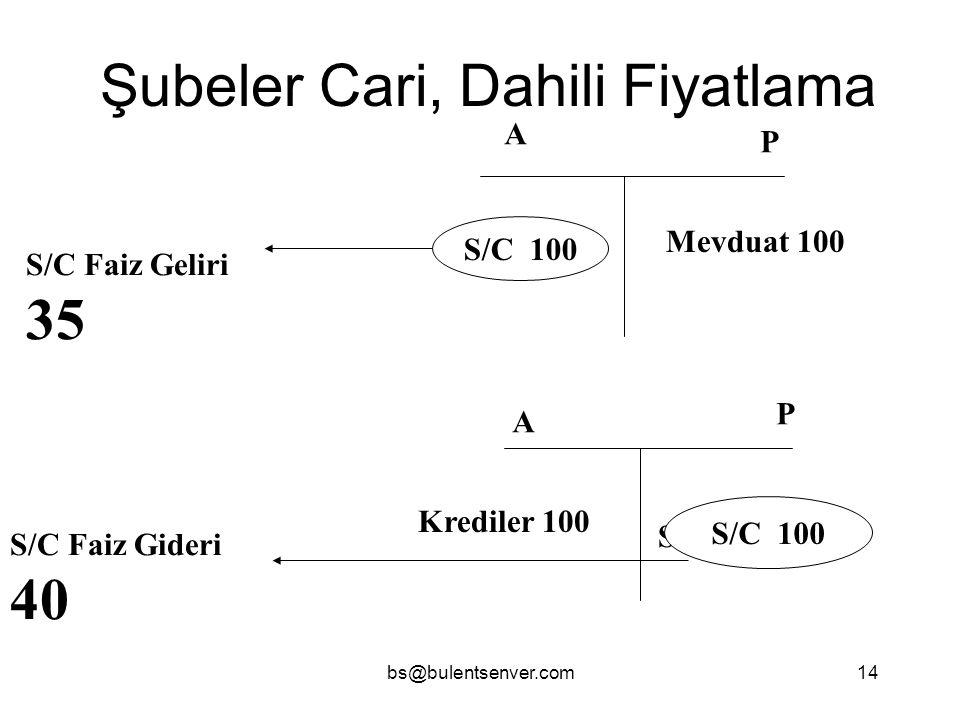 bs@bulentsenver.com14 Şubeler Cari, Dahili Fiyatlama A P A P Mevduat 100 S/C 100 Krediler 100 S/C 100 S/C Faiz Geliri 35 S/C Faiz Gideri 40