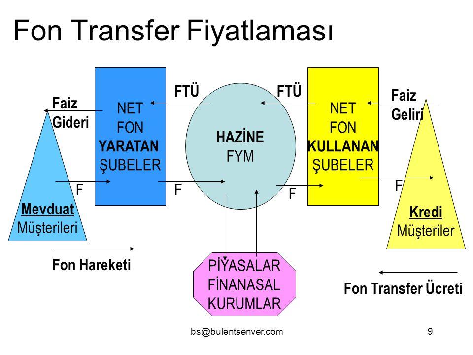 bs@bulentsenver.com9 Fon Transfer Fiyatlaması HAZİNE FYM NET FON YARATAN ŞUBELER NET FON KULLANAN ŞUBELER Mevduat Müşterileri Kredi Müşteriler PİYASAL