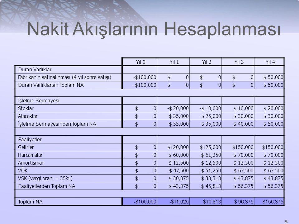 9- Yıl 0Yıl 1Yıl 2Yıl 3Yıl 4 Duran Varlıklar Fabrikanın satınalınması (4 yıl sonra satışı)-$100,000$ 0 $ 50,000 Duran Varlıklartan Toplam NA -$100,000